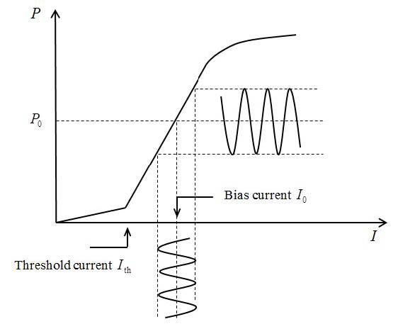 Fig. 1. Watt - ampere characteristic of a semiconductor laser.