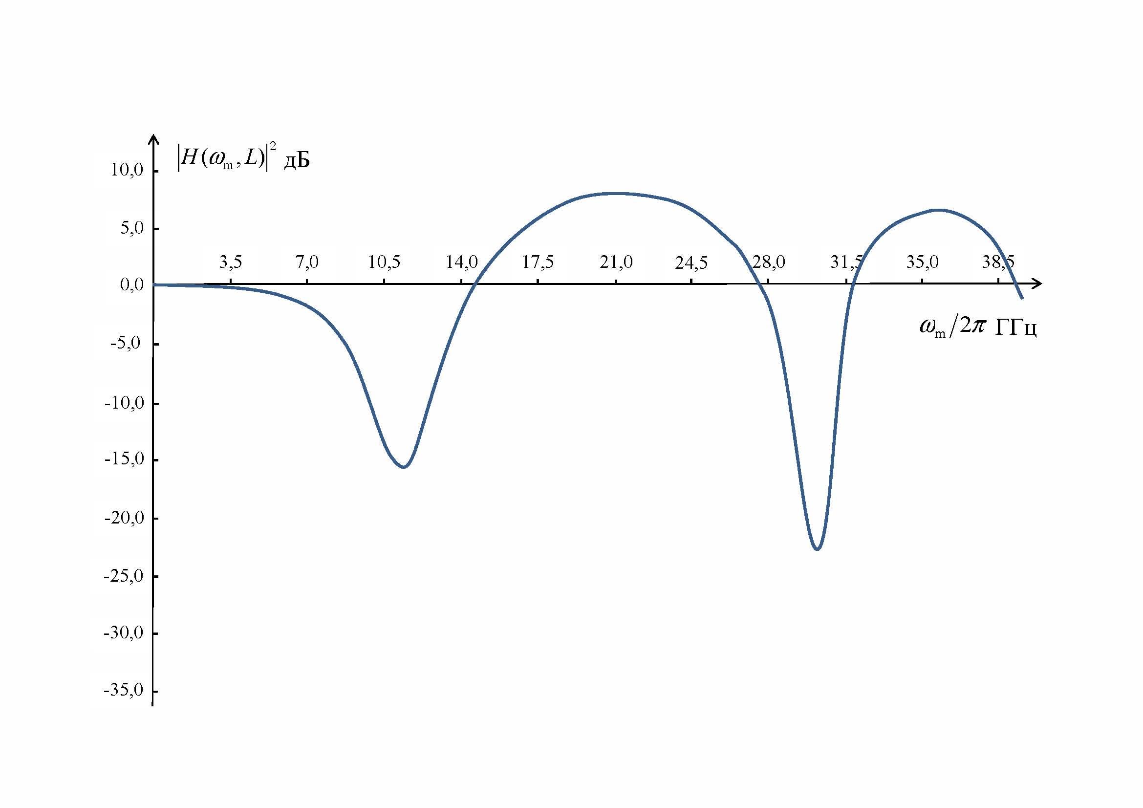 Пример расчётной АЧХ аналоговой ВОЛС